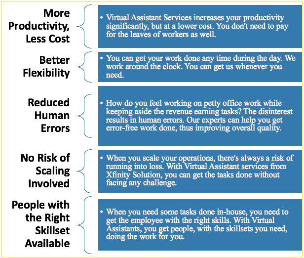 benefits of Xfinity Solution's affordable virtual assistant services