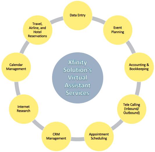 Virtual Assistant Services program